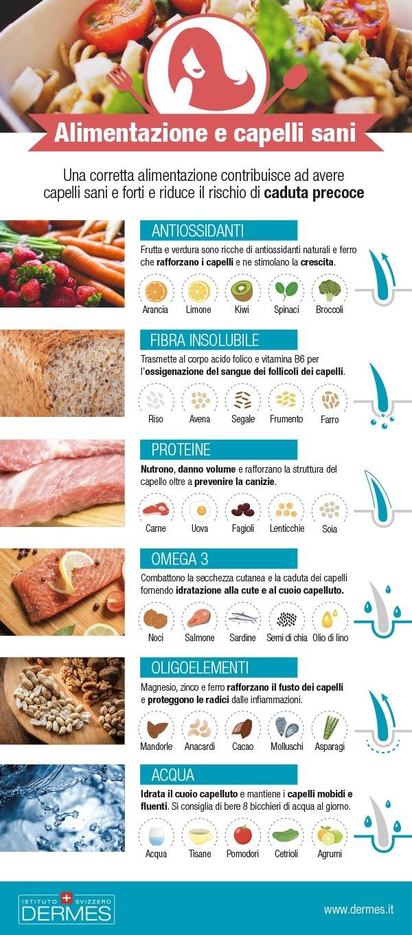 infografica alimentazione e capelli